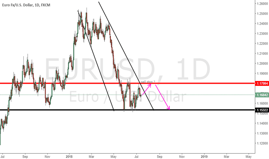 EURUSD: Idea for weeks ahead for eur/usd