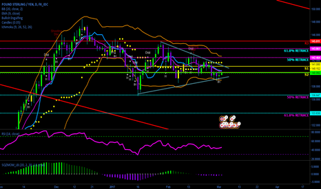 GBPJPY: GBPJPY Close to Breakout, Keep Eye Out