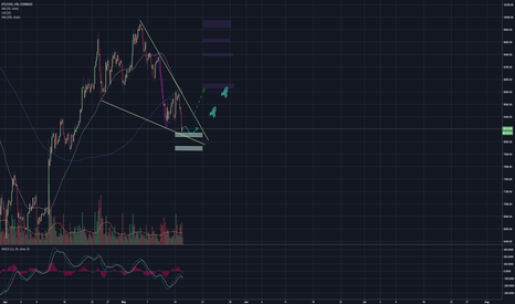 BTCUSD: BTC Consolidation.... charge up before Break out or Break down