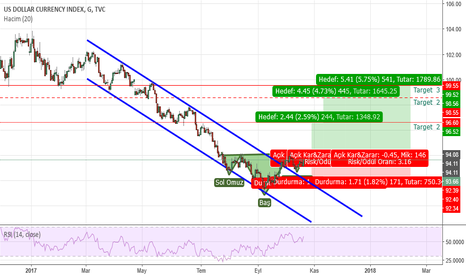 DXY: DXY,    H&S