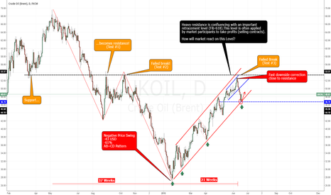 UKOIL: Oil rebounding at trend support, long in trend direction!