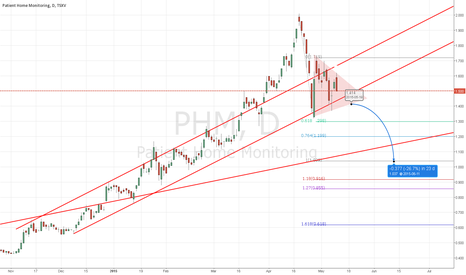PHM: Short to $1.03, cover if it breaks to the upside of the triangle