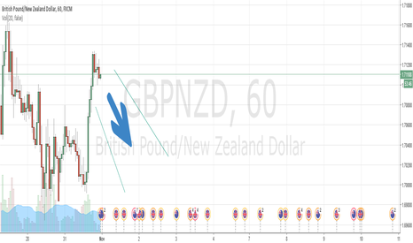 GBPNZD: Potential big drop in a day...