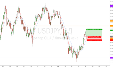 USDJPY: 05.05.2018 USD/JPY 1D LONG Deal