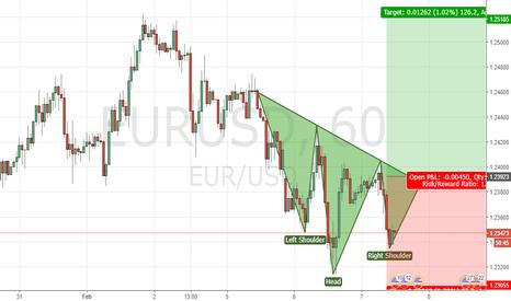 EURUSD: EURUSD SHS LONG