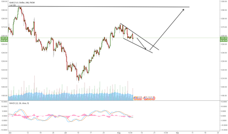 XAUUSD: XAUUSD - GOLD GOING FOR A DEEPER CORRECTION?