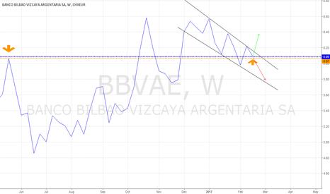 BBVAE: BBVA Tendencia Semanal