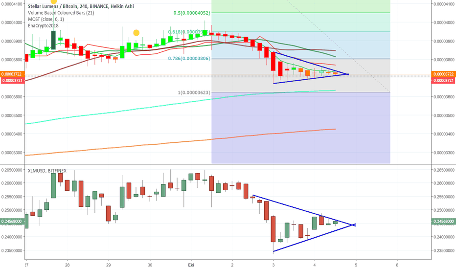 XLMBTC: XLM / BTC / USD / USDT