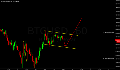 BTCUSD: Look for down to buy