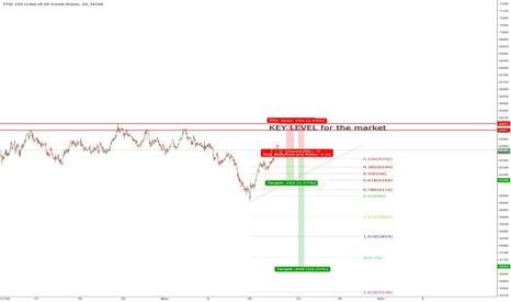UK100: FTSE100 a key level.