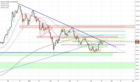 BTCUSD: Bitcoin Descending Triangle ready to break ?