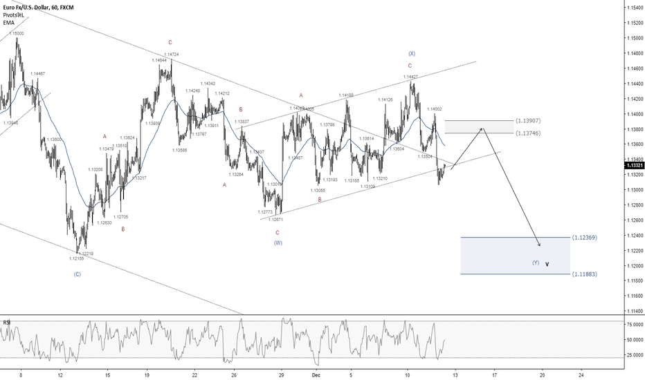 EURUSD: EURUSD - Price showing sign of a move lower