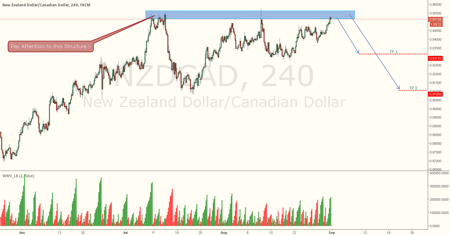 NZDCAD - Short Now .