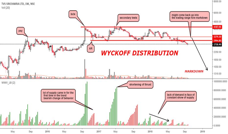 TVSSRICHAK: WYCKOFF DISTRIBUTION