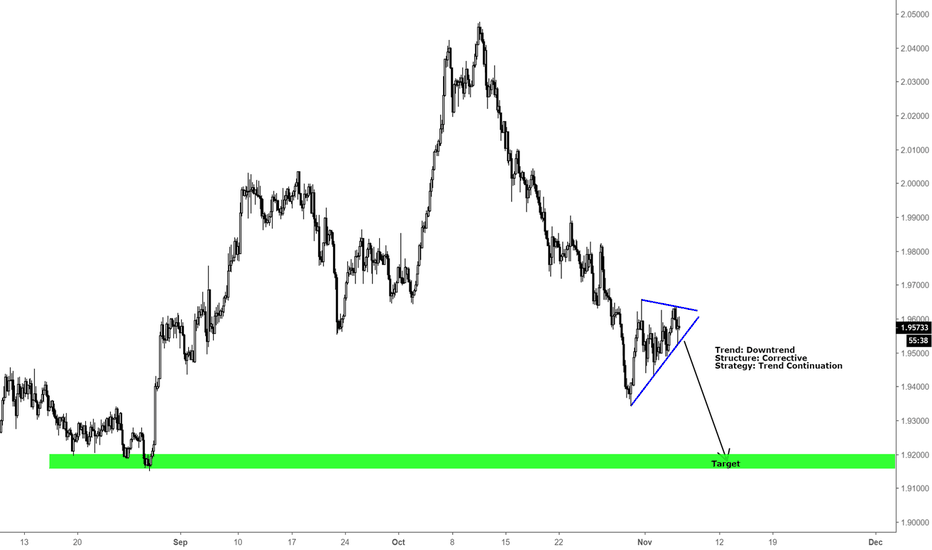 GBPNZD: GBPNZD / SHORT OPPORTUNITY / H4
