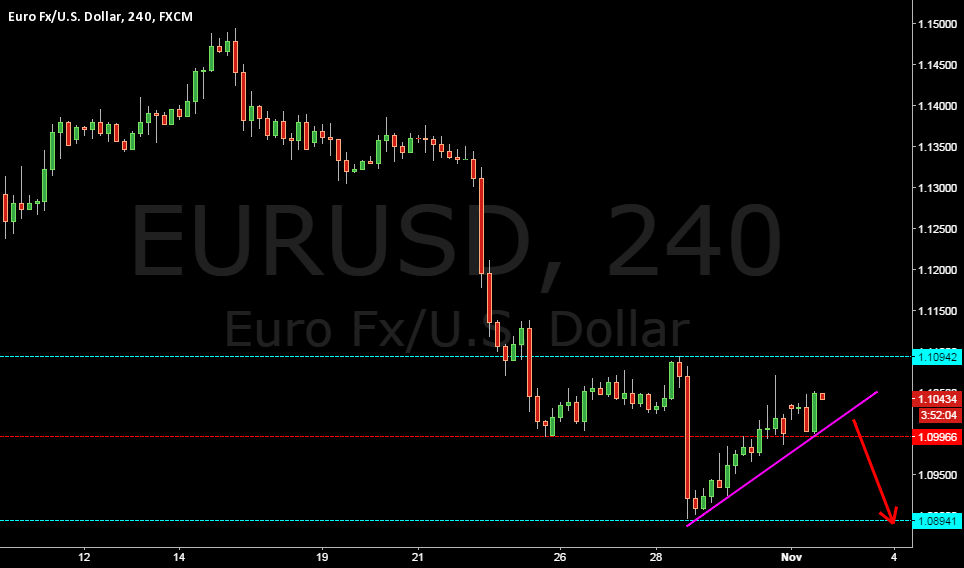 EURO TO CONTINUE LOWER