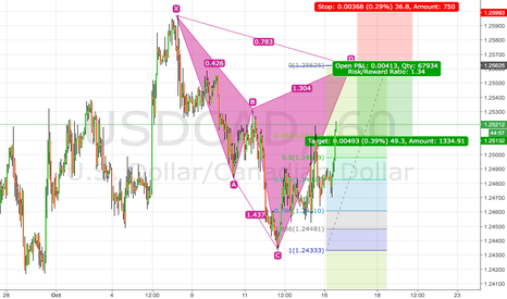 """USDCAD: cypher pattern """" short"""""""
