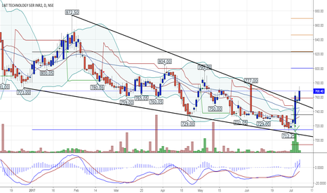 LTTS: Falling Wedge Breakout For LTTS
