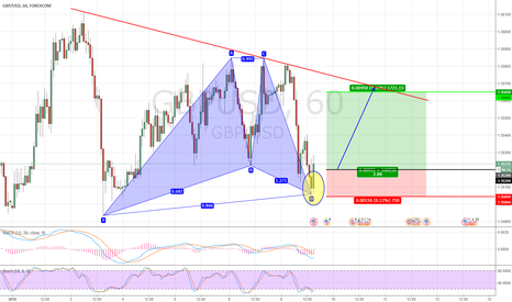 GBPUSD: Gartley Pattern  on GBPUSD