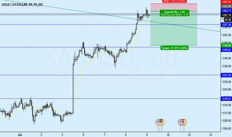 XAUUSD: Gold reach previous broken support and down trendline, Fail BKO