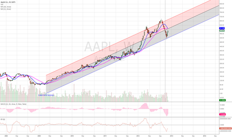 AAPL: The REAL Apple TREND