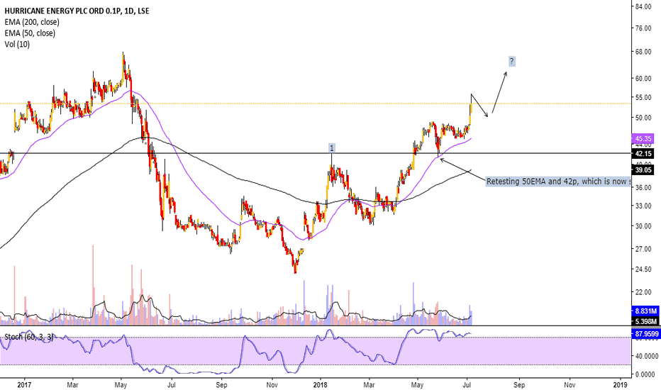 HUR: More for Hurricane Energy after breakout and retest?