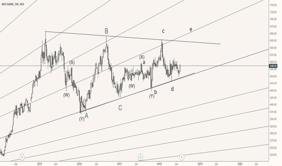 AXISBANK: axis bank bullish triangle consolidation
