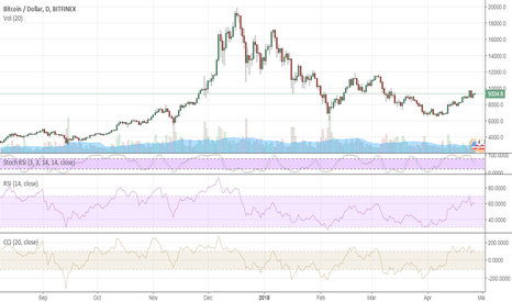 BTCUSD: Bitcoin set for range-trading mode
