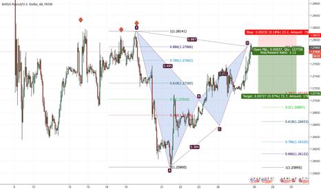 GBPUSD: GBPUSD bat pattern retracement 72 pips