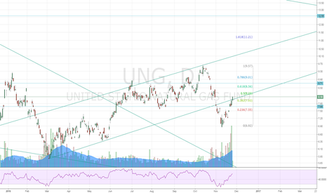UNG: $UNG Has Potential to Run