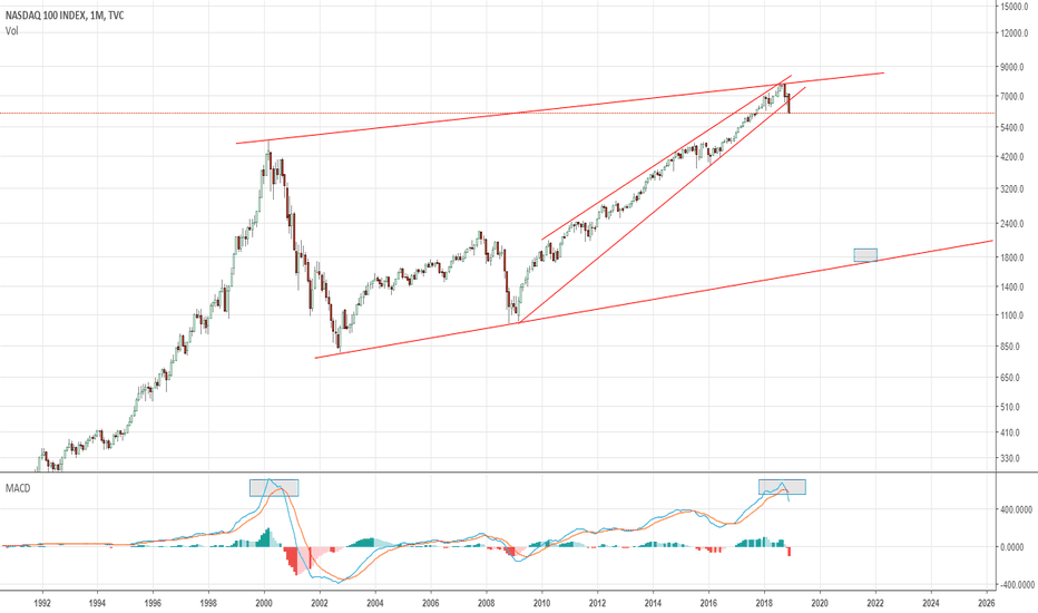 NDX: NASDAQ - Market crash direction