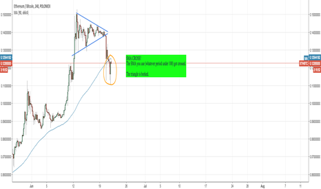 ETHBTC: SELL ETH - Messed up