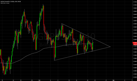 GBPUSD: Cable forms triangle