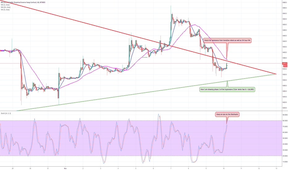 XBTUSD: Bitcoin Daily Update (day 251)