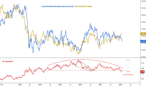 TIP: Ratio protected bonds with gold $GC_F