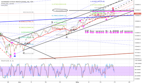 DEU30: DAX bearish now?