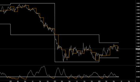 EURUSD: EURUSD - simple rule based trading system