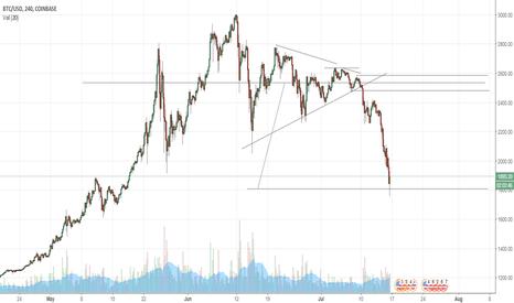 BTCUSD: BTCUSD poss rally, but further overperformance downside later