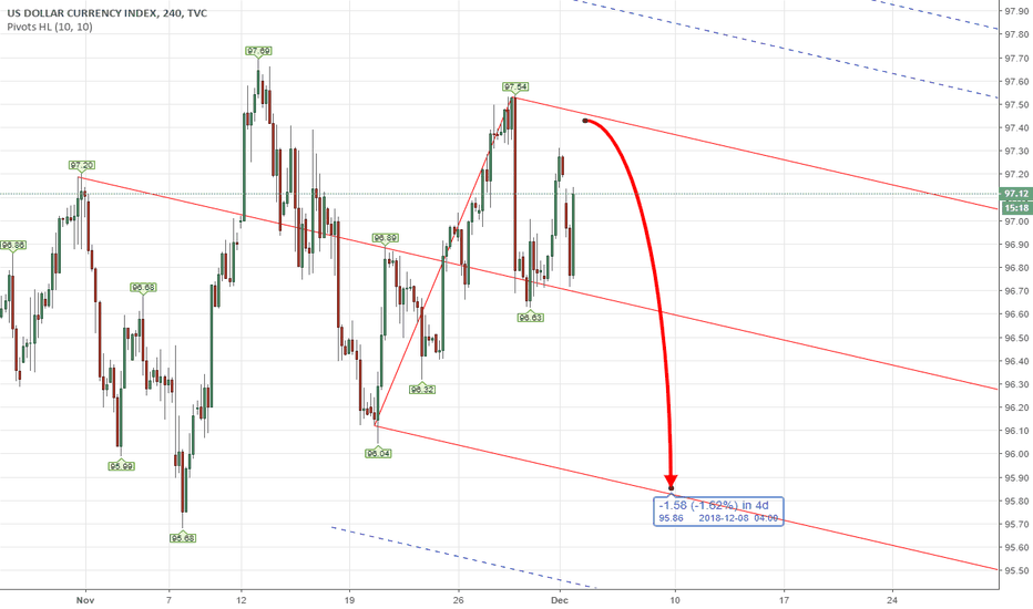 DXY: PITCHFORK - DXY US INDEX Weekly Analysis 3rd - 7th Dec 2018