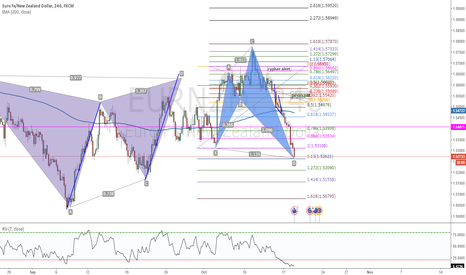 EURNZD: Shark formation, good to enter now. for a 100 % take profit