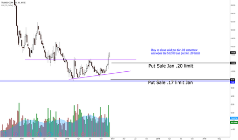 RIG: Rig breaking out of triangle