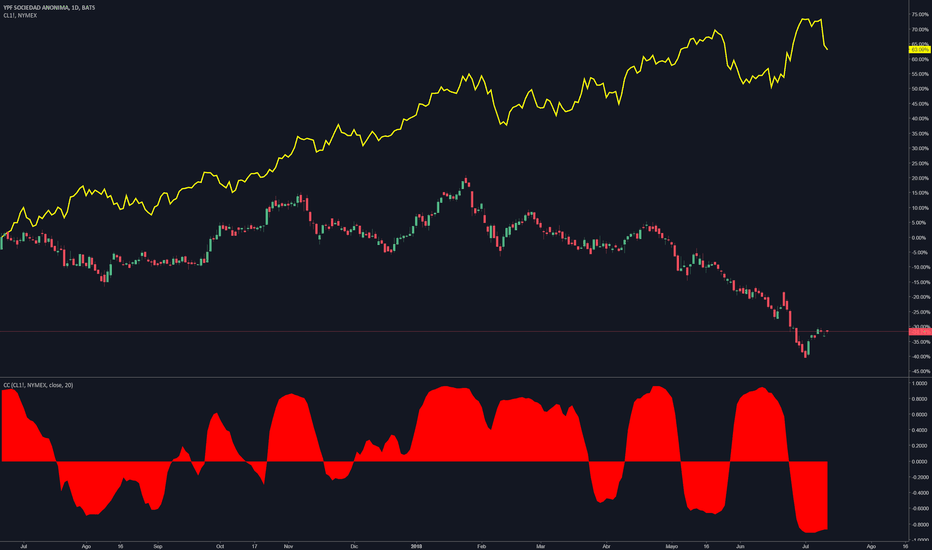 YPF: Muy poca correlación entre $YPF respecto al petróleo