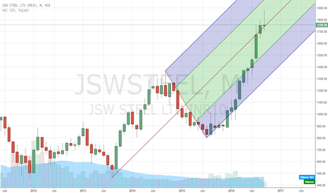 JSWSTEEL: JSW steel at crossroads