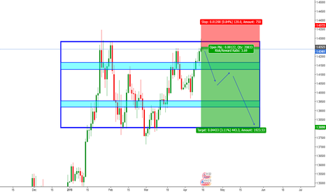 GBPUSD: GBP/USD Clear Short Opportunity