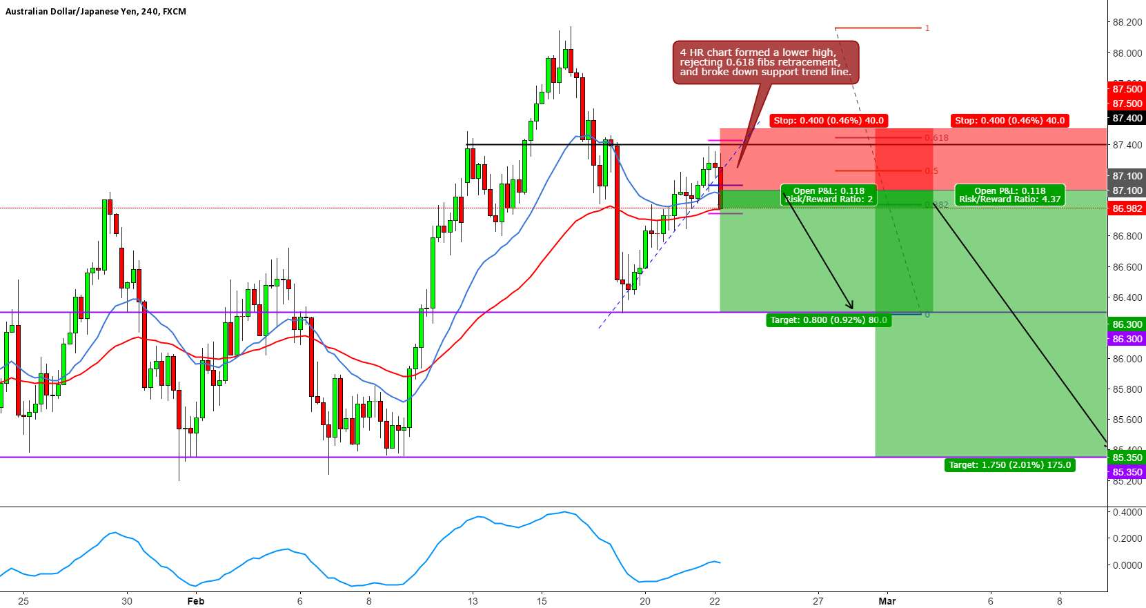 AUDJPY SHORT 4 HR TRADE SETUP