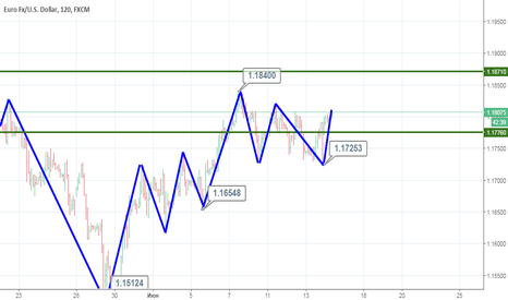 EURUSD: EUR/USD продолжит свой рост.