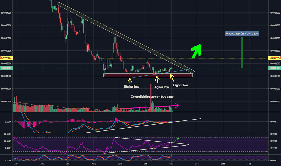 SUBBTC: SUBSTRATUM HIGHER LOW HUGE POTENTIAL TRADE
