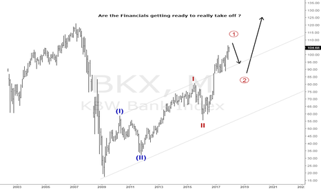 BKX: The Financials are cooking something