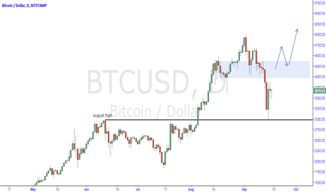 BTCUSD: bitcoin lond idea