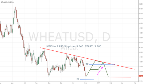 WHEATUSD: Long with Wheat